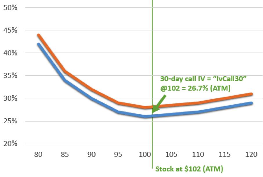 Volatility Curve Interpolated